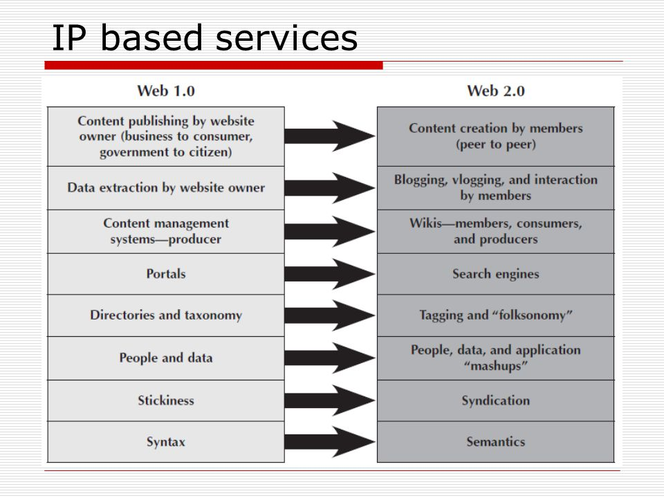 IP based services