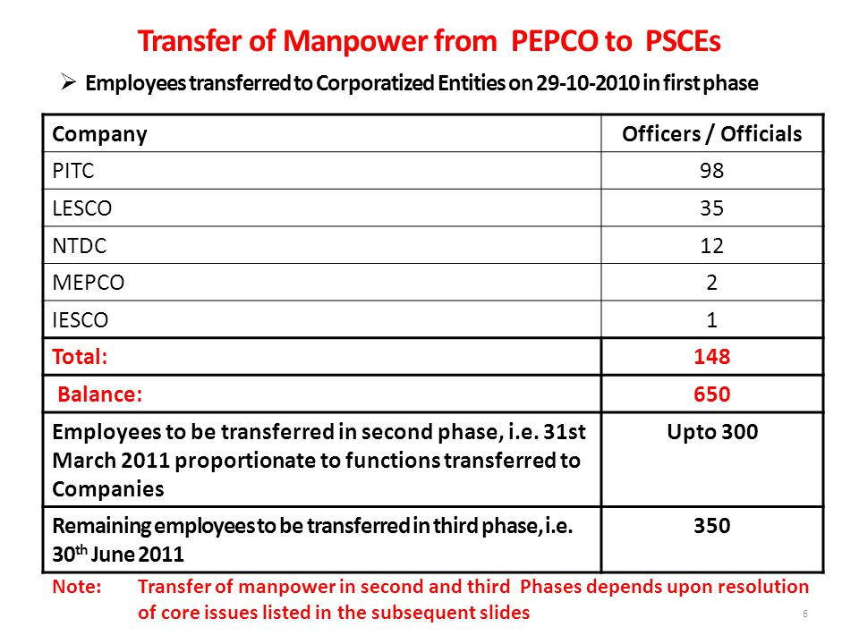 6  Employees transferred to Corporatized Entities on 29-10-2010 in first phase CompanyOfficers / Officials PITC98 LESCO35 NTDC12 MEPCO2 IESCO1 Total:148 Balance:650 Employees to be transferred in second phase, i.e.