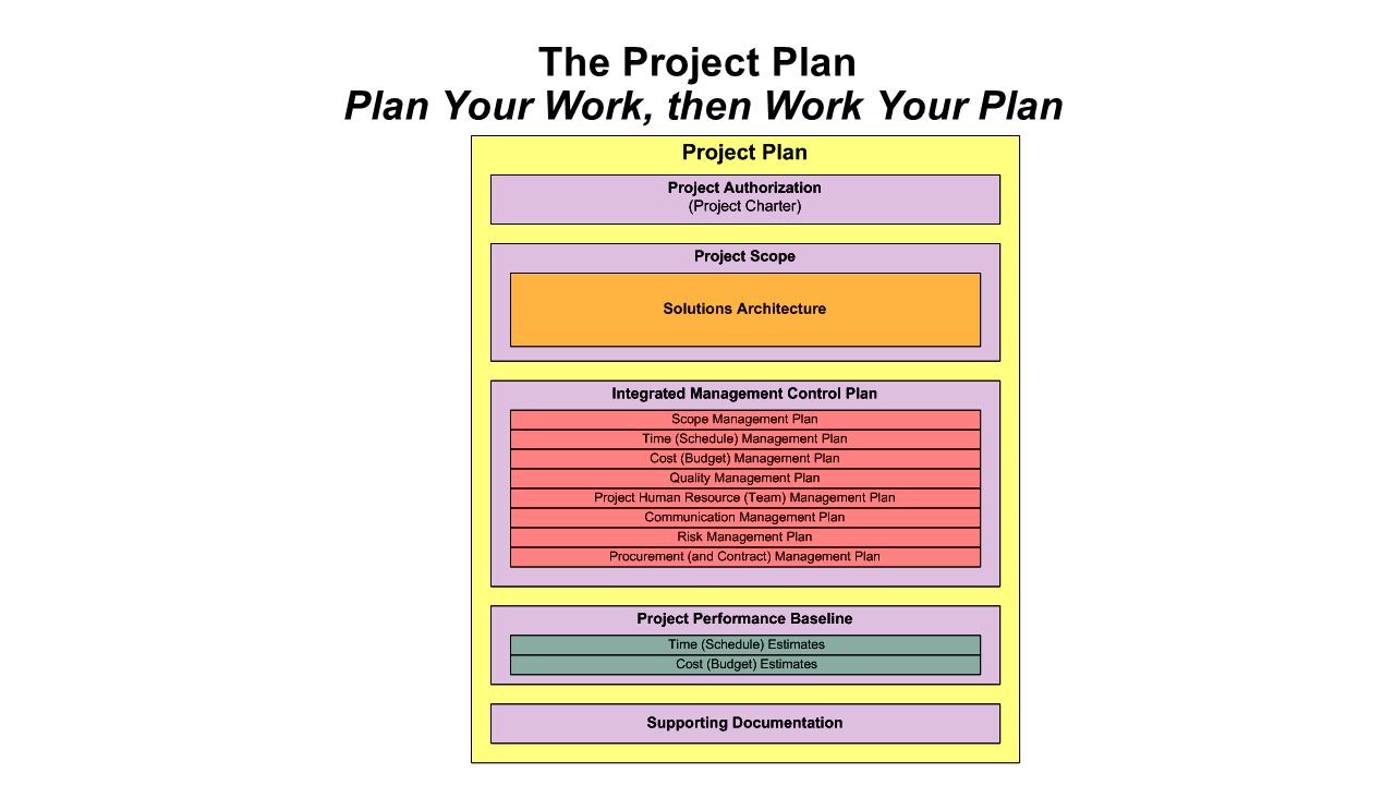 Failure to define what is part of the project, as well as what is not, may result in work being performed that was unnecessary to create the product of the project and thus lead to both schedule and budget overruns. - Olde Curmudgeon, 1994 The Scope Boundary