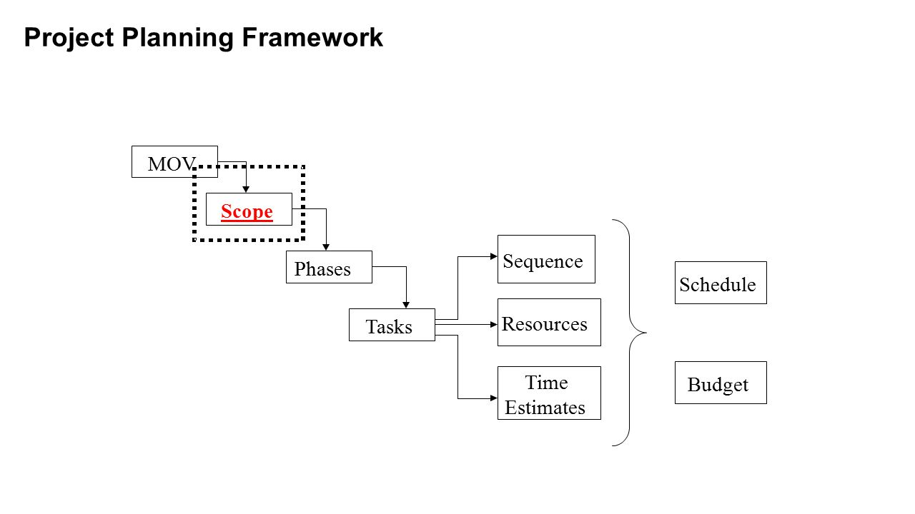 Project-Oriented Scope Definition Tools Deliverable Definition Table (DDT) Deliverable Structure Chart (DSC)