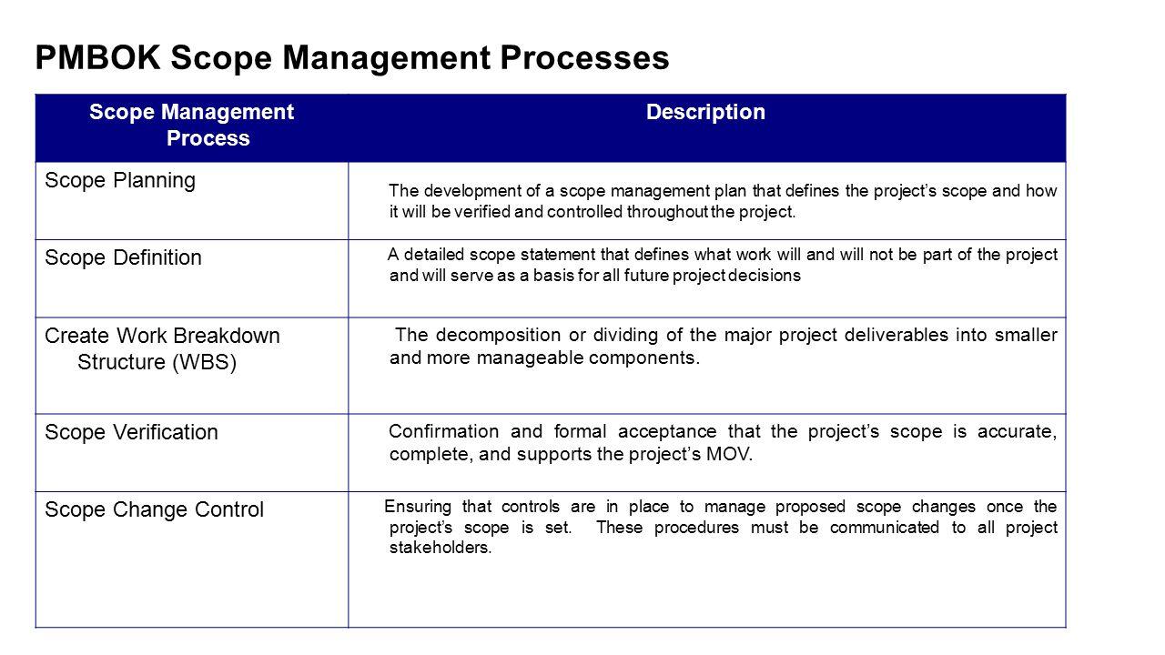 Summary of Scope Management Processes