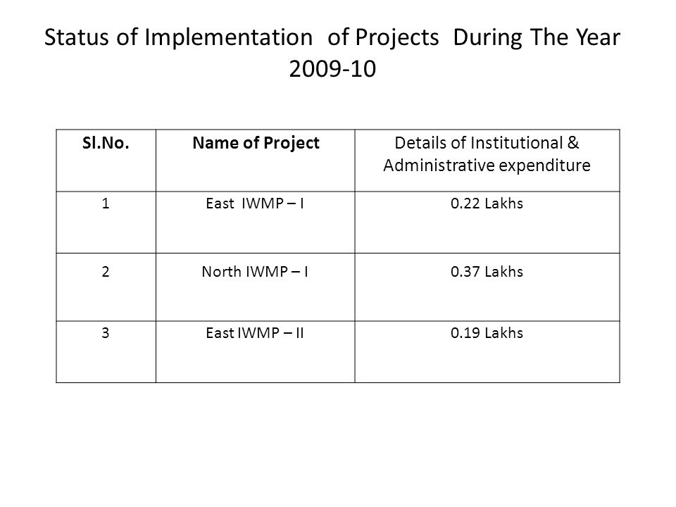 Sl.No.Name of ProjectDetails of Institutional & Administrative expenditure 1 East IWMP – I 0.22 Lakhs 2 North IWMP – I 0.37 Lakhs 3 East IWMP – II 0.19 Lakhs