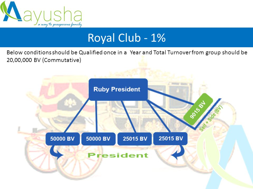Royal Club - 1% Below conditions should be Qualified once in a Year and Total Turnover from group should be 20,00,000 BV (Commutative)