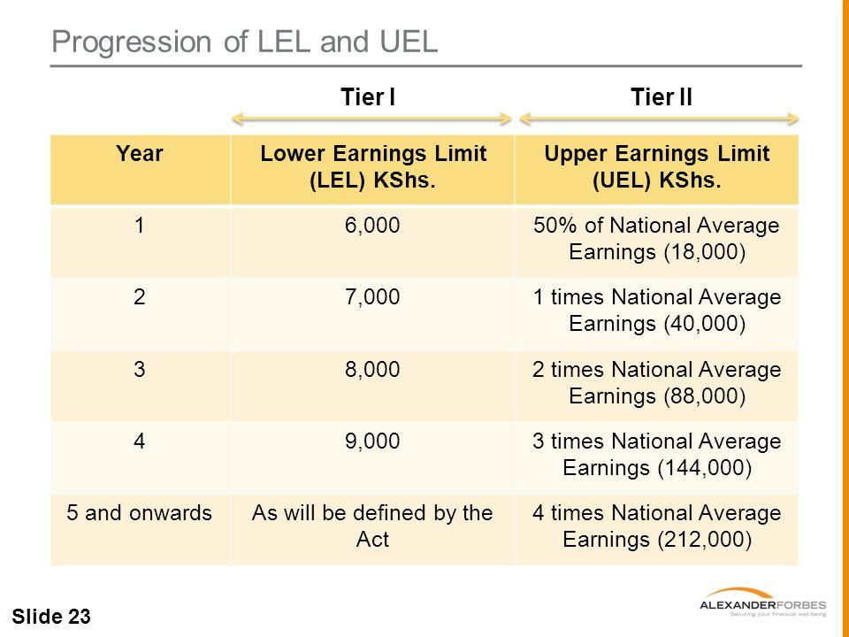 Slide 23 YearLower Earnings Limit (LEL) KShs. Upper Earnings Limit (UEL) KShs.