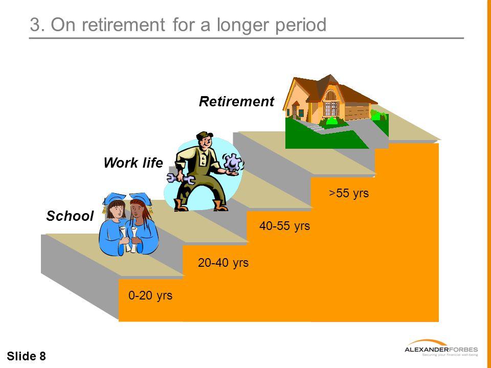 Slide 8 0-20 yrs 40-55 yrs 20-40 yrs >55 yrs School Work life Retirement 3.
