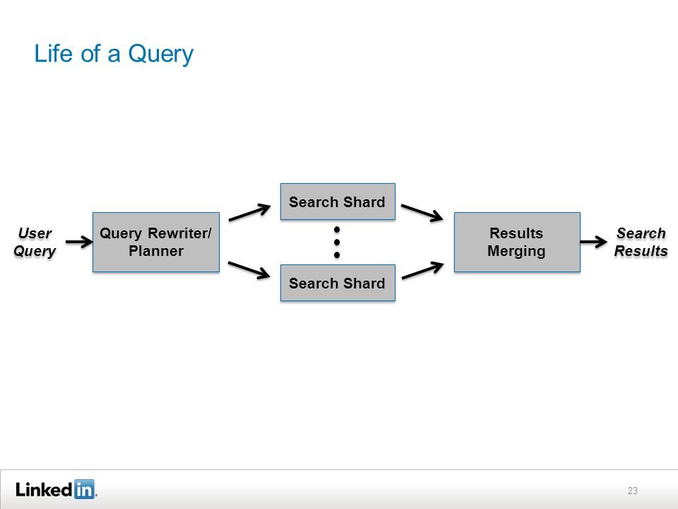 Life of a Query 23 Query Rewriter/ Planner Results Merging User Query Search Results Search Shard