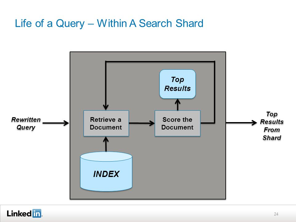 Life of a Query – Within A Search Shard 24 Rewritten Query Top Results From Shard INDEX Top Results Retrieve a Document Score the Document