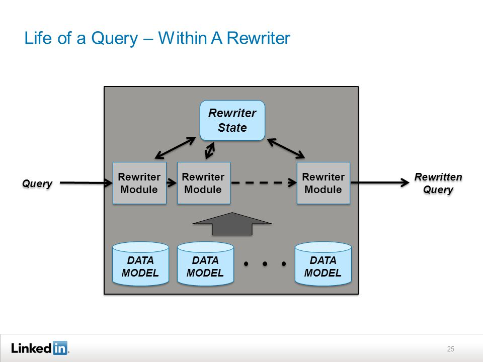 Life of a Query – Within A Rewriter 25 Query DATA MODEL Rewriter State Rewriter Module DATA MODEL Rewritten Query Rewriter Module