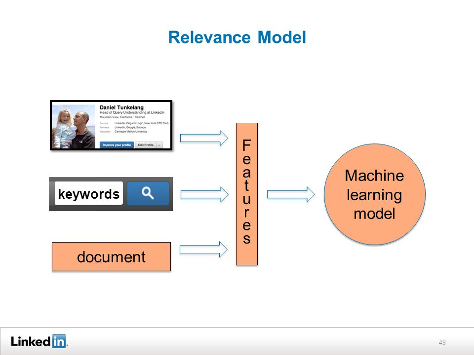 Relevance Model 49 keywords document FeaturesFeatures FeaturesFeatures Machine learning model