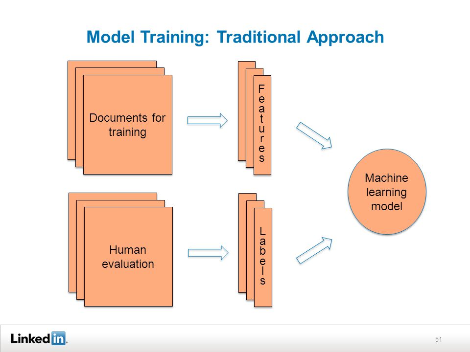 Model Training: Traditional Approach 51 Documents for training FeaturesFeatures FeaturesFeatures Human evaluation LabelsLabels LabelsLabels Machine learning model