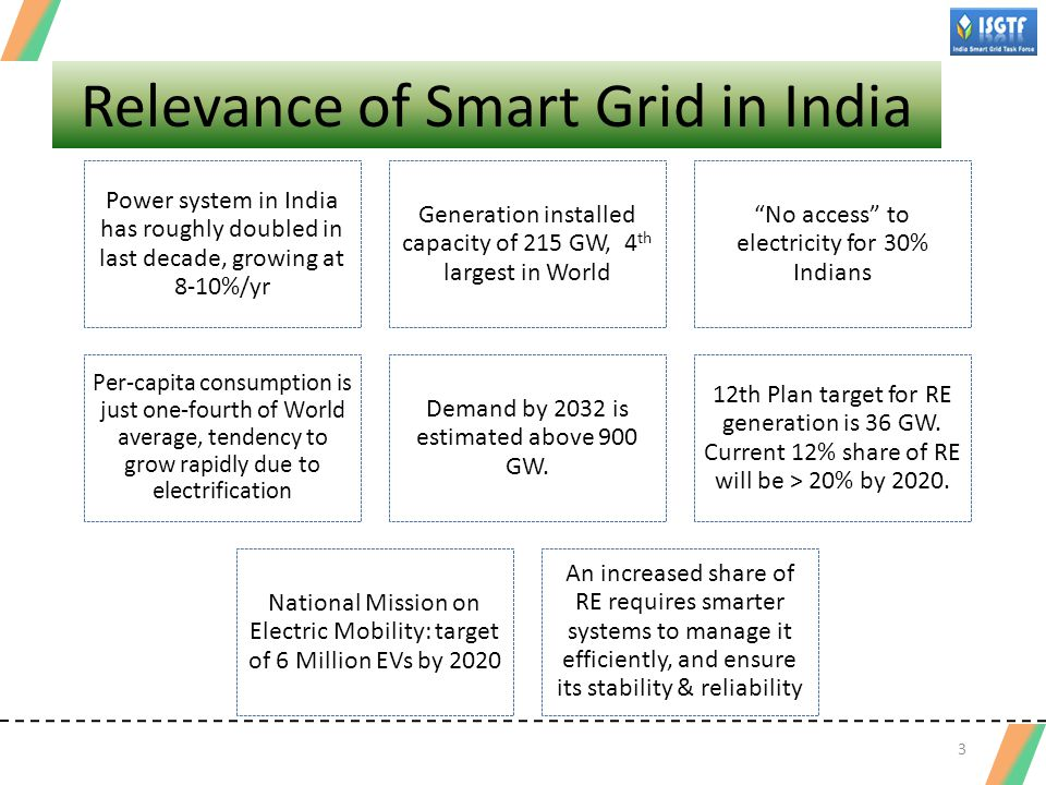 Smart Grid for India Stakeholder Expectations Quality Power for All Improve reliability of supply to all customers – no power cuts.