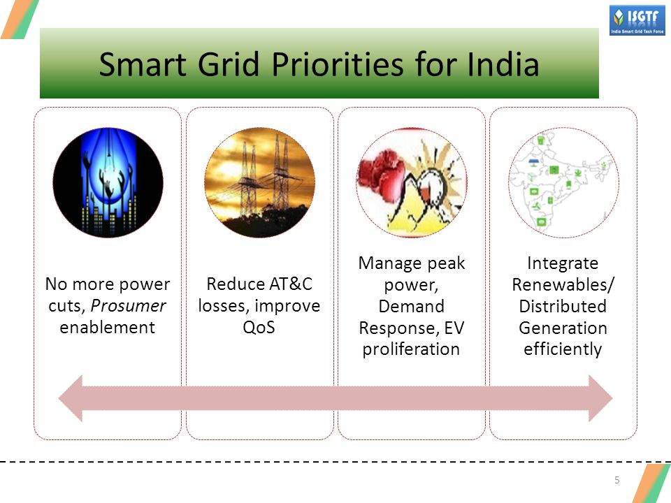 Appropriate policies and programs to provide access for electricity for all Life line supply (to be defined) by 2015 Electrification of 100% households by 2017 24x7 quality supply on demand to all citizens by 2027 Integrated technology trials Through a set of smart grid pilot projects by 2015 Based on Outcome of Pilots, full rollout of smart grids in pilot project areas by 2017 in urban areas (to be defined) by 2022 Nationwide deployment by 2027 16