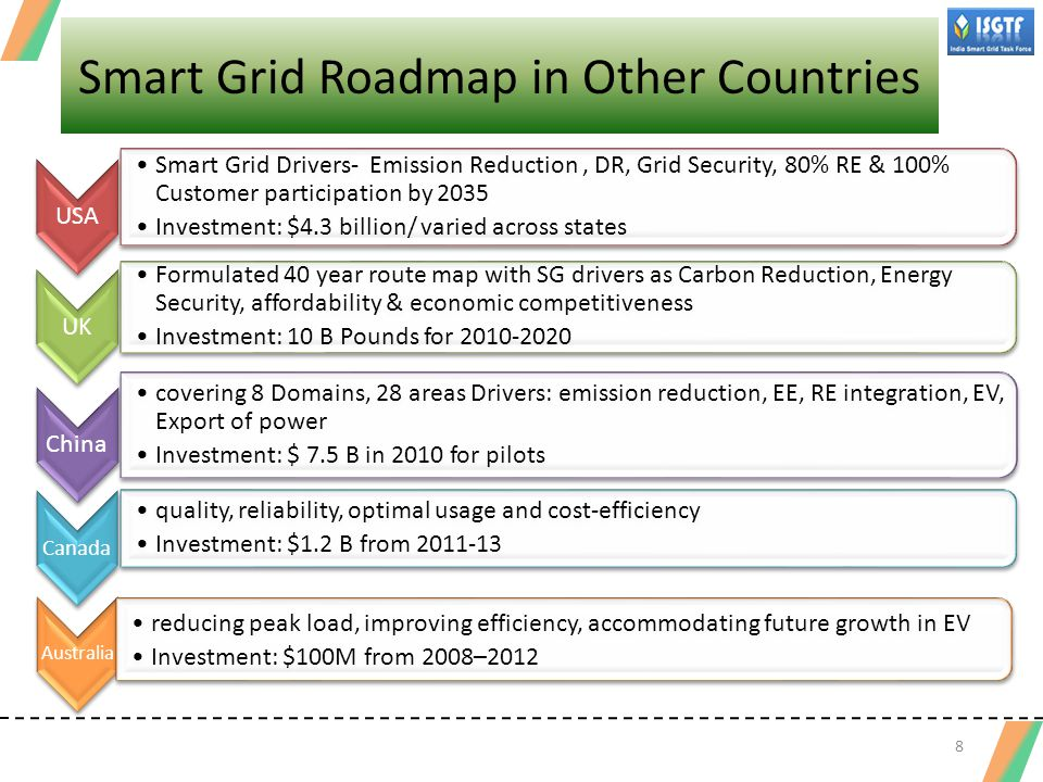 Smart Grid Pilots in India Smart Grid initiatives started at various Energy Distribution Utilities AMI is the functionality opted by most of the utilities --- MoP Approved Smart Grid Pilots PQM- Power quality management AMI- Advanced metering infrastructure OM- Outage management PLM- Peak load management MoP – Ministry of Power