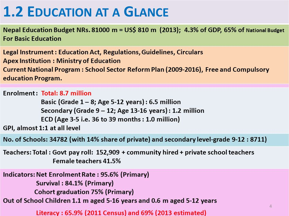 1.2 E DUCATION AT A G LANCE Nepal Education Budget NRs. 81000 m = US$ 810 m (2013); 4.3% of GDP, 65% of National Budget For Basic Education Legal Inst