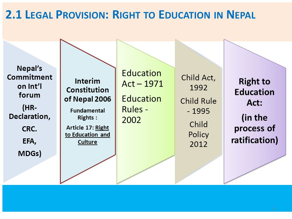 2.1 L EGAL P ROVISION : R IGHT TO E DUCATION IN N EPAL Nepal's Commitment on Int'l forum (HR- Declaration, CRC. EFA, MDGs) Interim Constitution of Nep