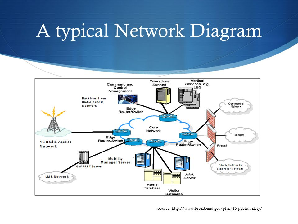 A typical Network Diagram Source: http://www.broadband.gov/plan/16-public-safety/