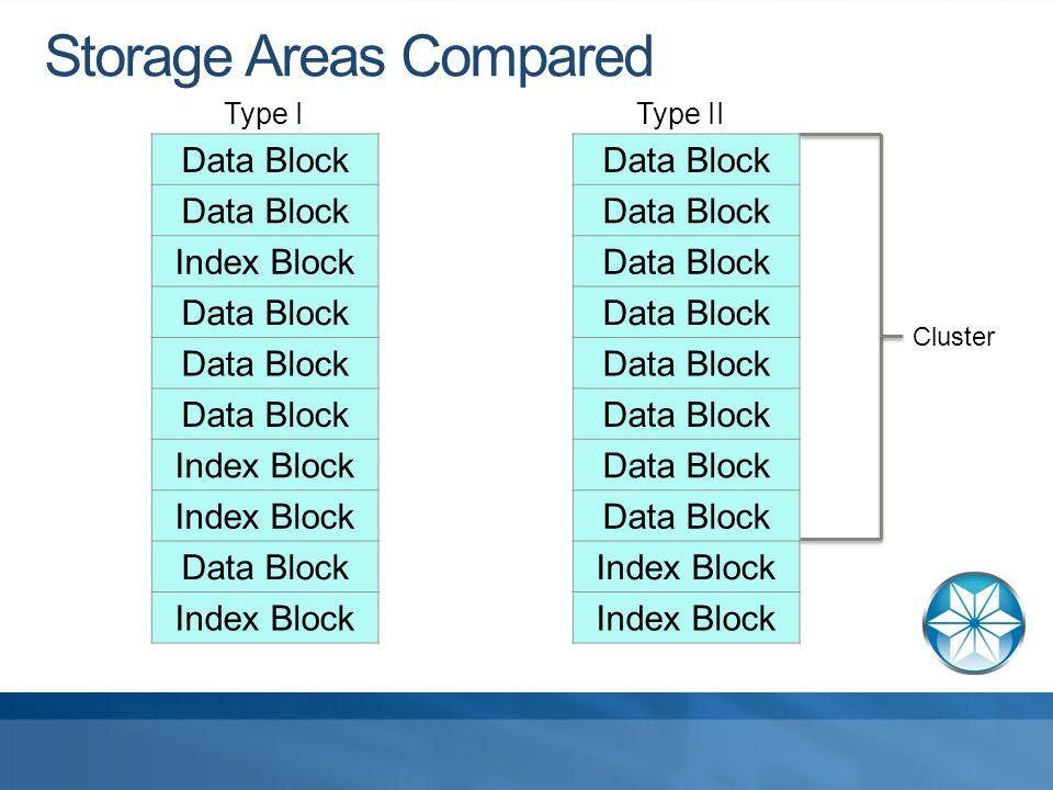 Storage Areas Compared Data Block Index Block Data Block Index Block Data Block Index Block Data Block Index Block Type IType II Cluster