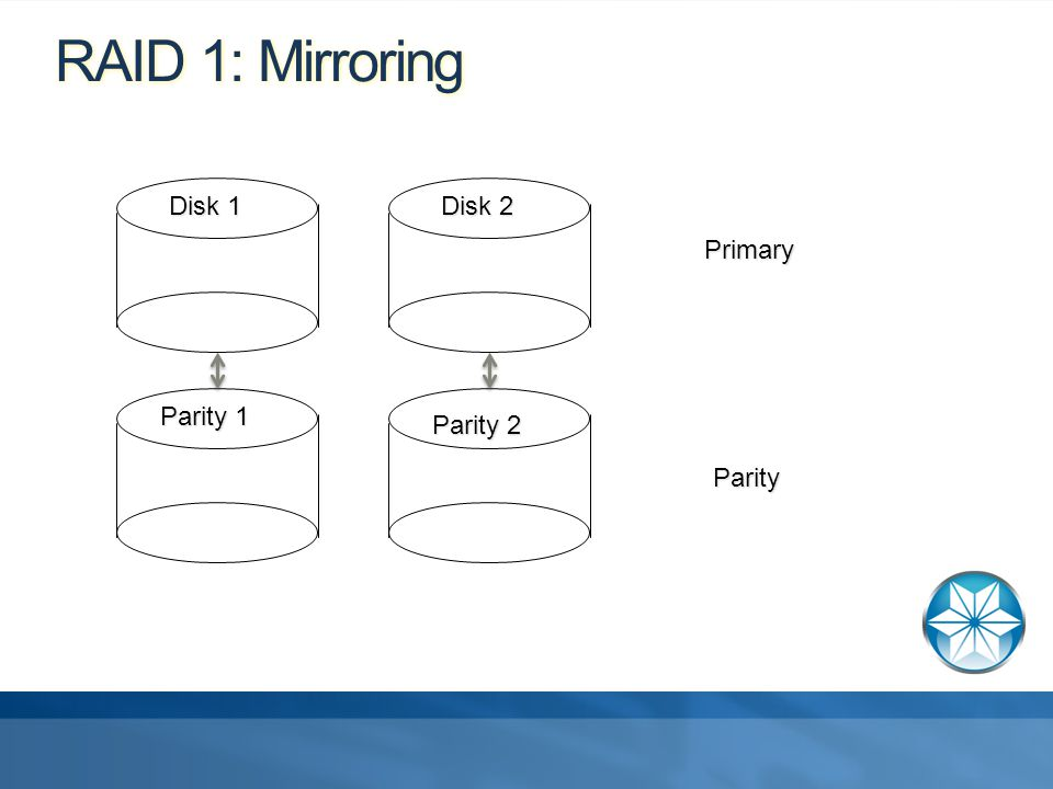 RAID 1: Mirroring Primary Parity Disk 1 Disk 2 Parity 1 Parity 2