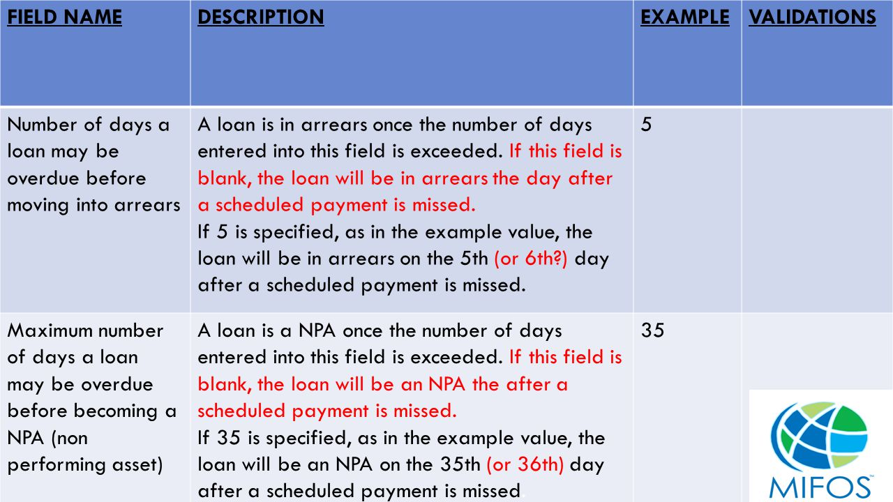 21 FIELD NAMEDESCRIPTIONEXAMPLEVALIDATIONS Number of days a loan may be overdue before moving into arrears A loan is in arrears once the number of days entered into this field is exceeded.