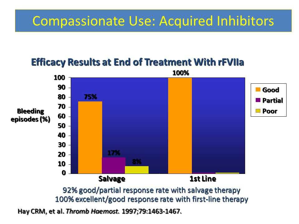Efficacy Results at End of Treatment With rFVIIa 92% good/partial response rate with salvage therapy 100% excellent/good response rate with first-line therapy Compassionate Use: Acquired Inhibitors Hay CRM, et al.