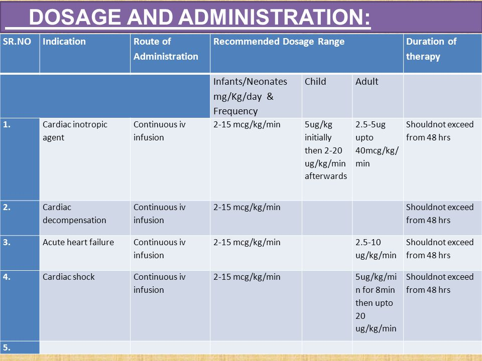 DOSAGE AND ADMINISTRATION: SR.NOIndication Route of Administration Recommended Dosage Range Duration of therapy Infants/Neonates mg/Kg/day & Frequency ChildAdult 1.