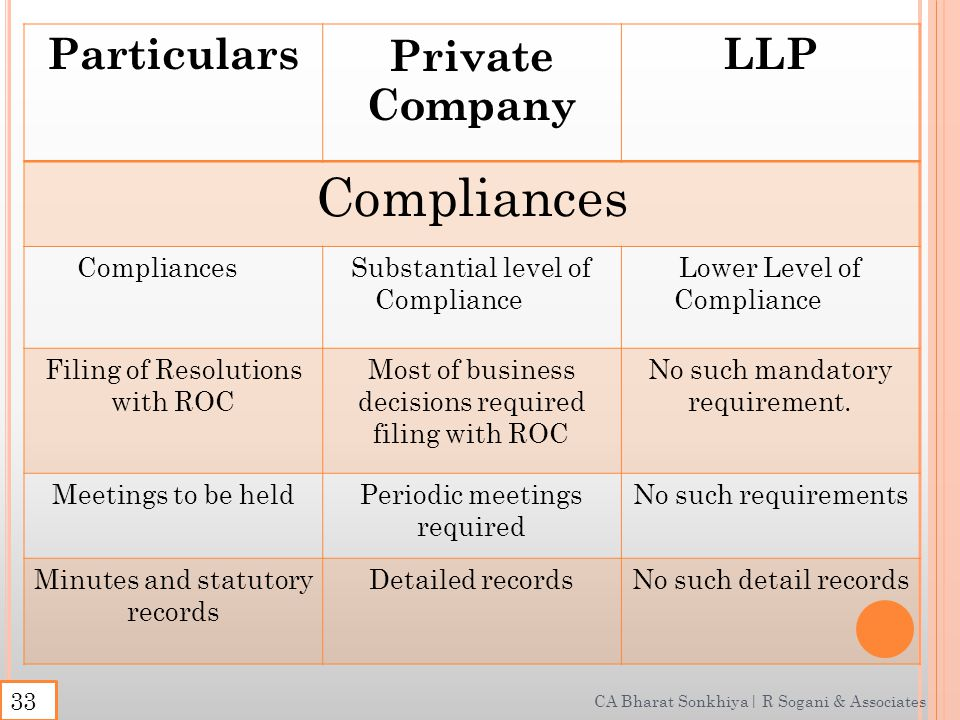 CA Bharat Sonkhiya| R Sogani & Associates ParticularsPrivate Company LLP Compliances Substantial level of Compliance Lower Level of Compliance Filing of Resolutions with ROC Most of business decisions required filing with ROC No such mandatory requirement.