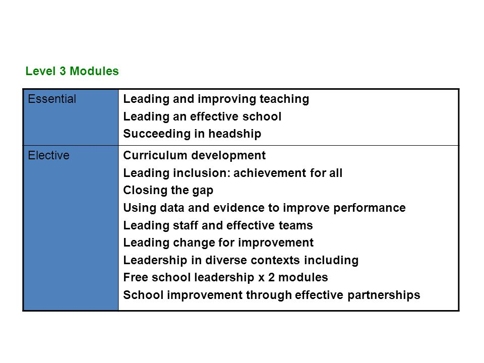 Level 3 Modules EssentialLeading and improving teaching Leading an effective school Succeeding in headship ElectiveCurriculum development Leading inclusion: achievement for all Closing the gap Using data and evidence to improve performance Leading staff and effective teams Leading change for improvement Leadership in diverse contexts including Free school leadership x 2 modules School improvement through effective partnerships