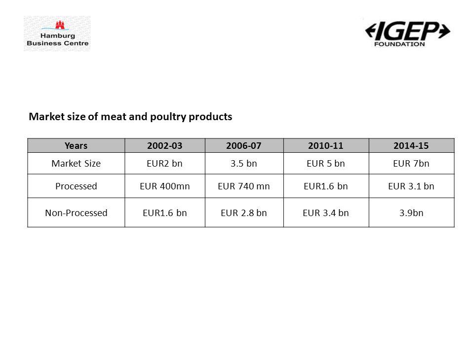 Years2002-032006-072010-112014-15 Market SizeEUR2 bn3.5 bnEUR 5 bnEUR 7bn ProcessedEUR 400mnEUR 740 mnEUR1.6 bnEUR 3.1 bn Non-ProcessedEUR1.6 bnEUR 2.8 bnEUR 3.4 bn3.9bn Market size of meat and poultry products