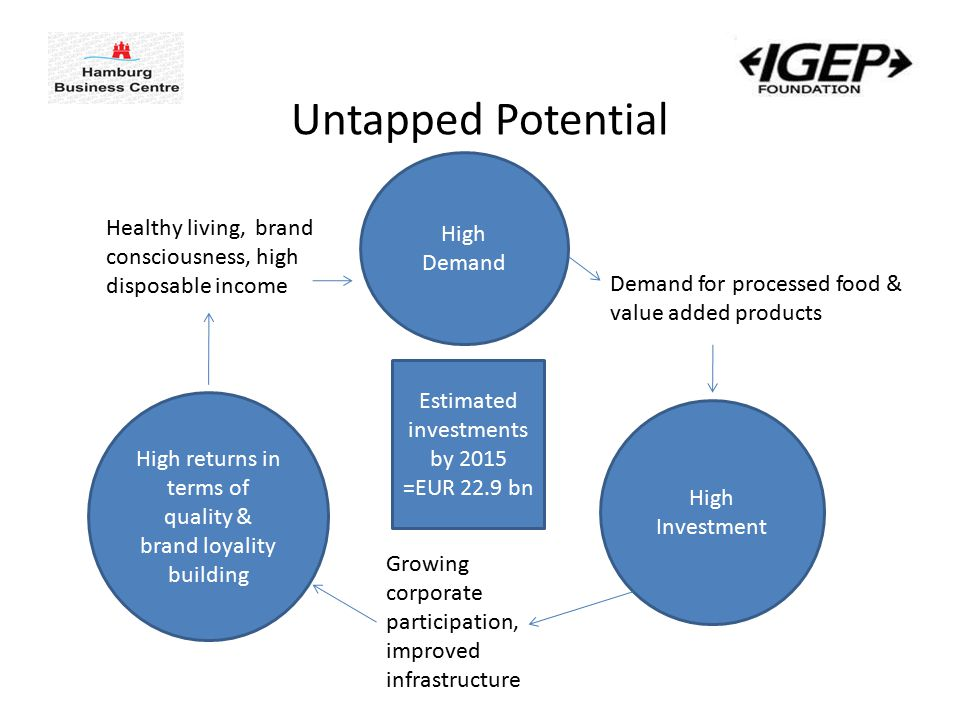 Untapped Potential High Demand High returns in terms of quality & brand loyality building High Investment Estimated investments by 2015 =EUR 22.9 bn Demand for processed food & value added products Growing corporate participation, improved infrastructure Healthy living, brand consciousness, high disposable income
