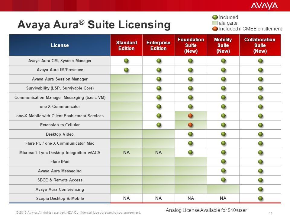 © 2013 Avaya. All rights reserved. NDA Confidential, Use pursuant to your agreement. 11 License Standard Edition Enterprise Edition Foundation Suite (