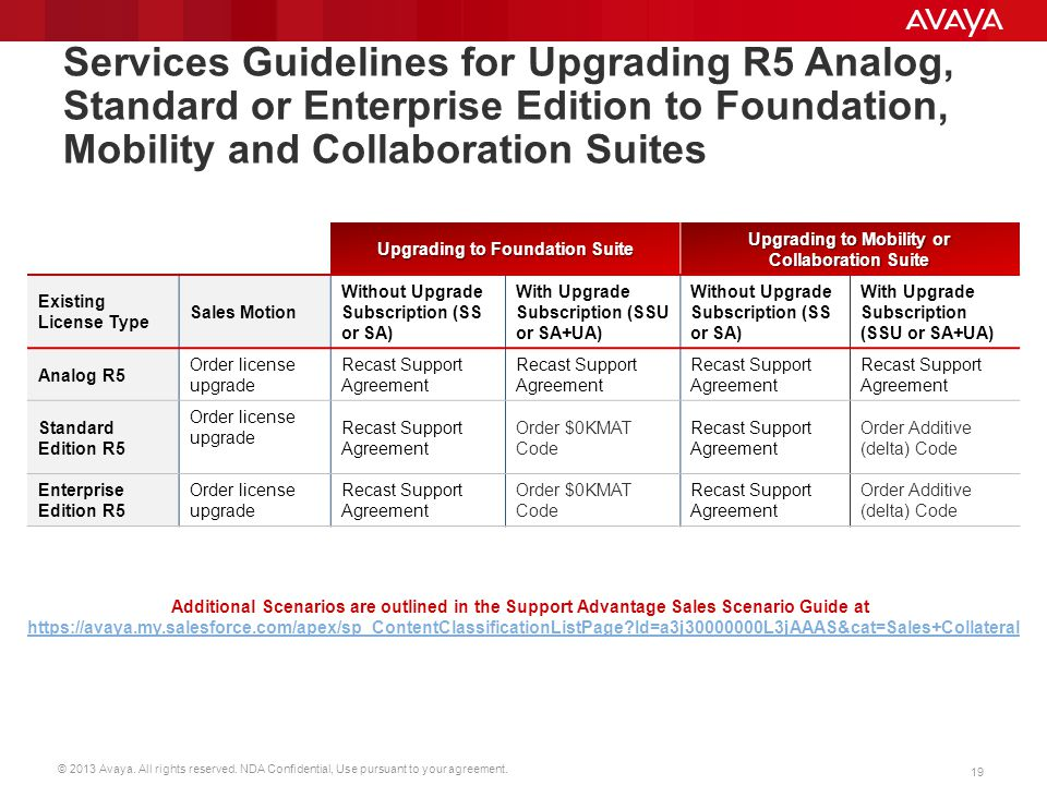 © 2013 Avaya. All rights reserved. NDA Confidential, Use pursuant to your agreement. 19 Services Guidelines for Upgrading R5 Analog, Standard or Enter
