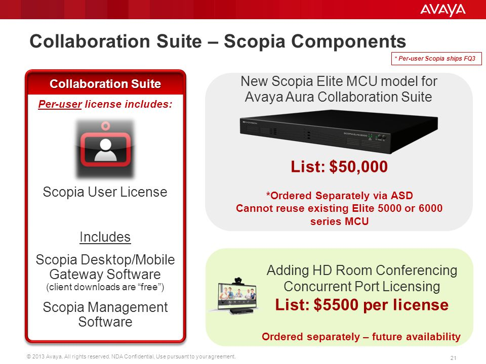 © 2013 Avaya. All rights reserved. NDA Confidential, Use pursuant to your agreement. 21 Collaboration Suite – Scopia Components Adding HD Room Confere