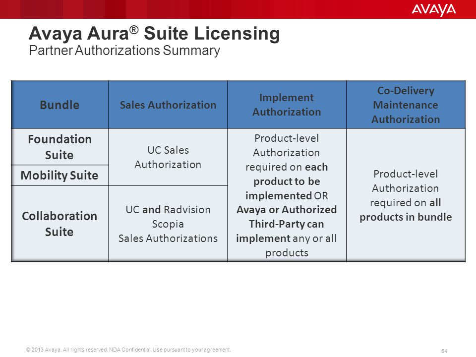 © 2013 Avaya. All rights reserved. NDA Confidential, Use pursuant to your agreement. 54 Avaya Aura ® Suite Licensing Partner Authorizations Summary