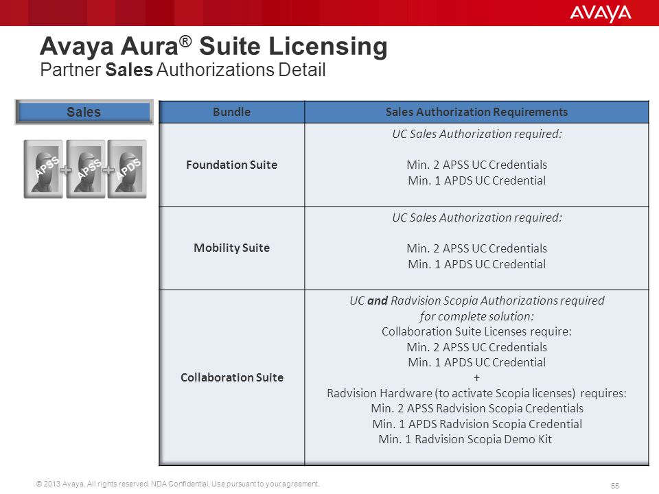 © 2013 Avaya. All rights reserved. NDA Confidential, Use pursuant to your agreement. 55 Avaya Aura ® Suite Licensing Partner Sales Authorizations Deta