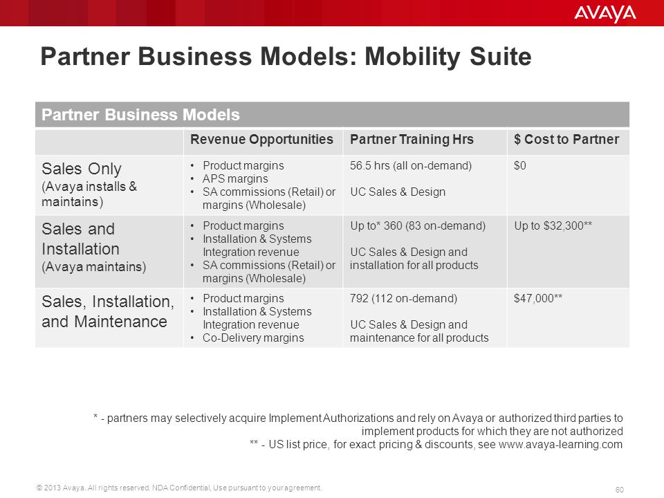 © 2013 Avaya. All rights reserved. NDA Confidential, Use pursuant to your agreement. 60 Partner Business Models: Mobility Suite Partner Business Model