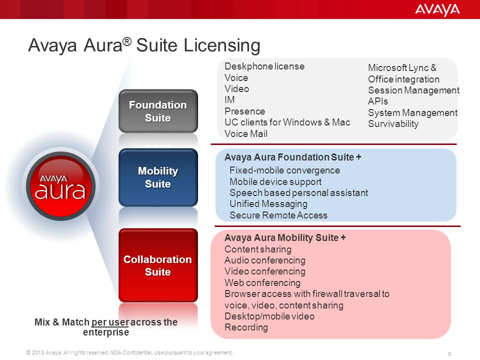 © 2013 Avaya. All rights reserved. NDA Confidential, Use pursuant to your agreement. 9 Avaya Aura ® Suite Licensing Deskphone license Voice Video IM P