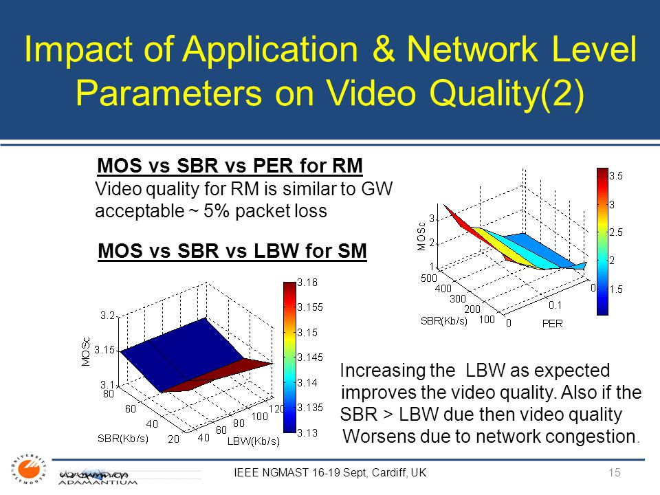 Impact of Application & Network Level Parameters on Video Quality(2) IEEE NGMAST 16-19 Sept, Cardiff, UK MOS vs SBR vs PER for RM Video quality for RM is similar to GW acceptable ~ 5% packet loss MOS vs SBR vs LBW for SM Increasing the LBW as expected improves the video quality.