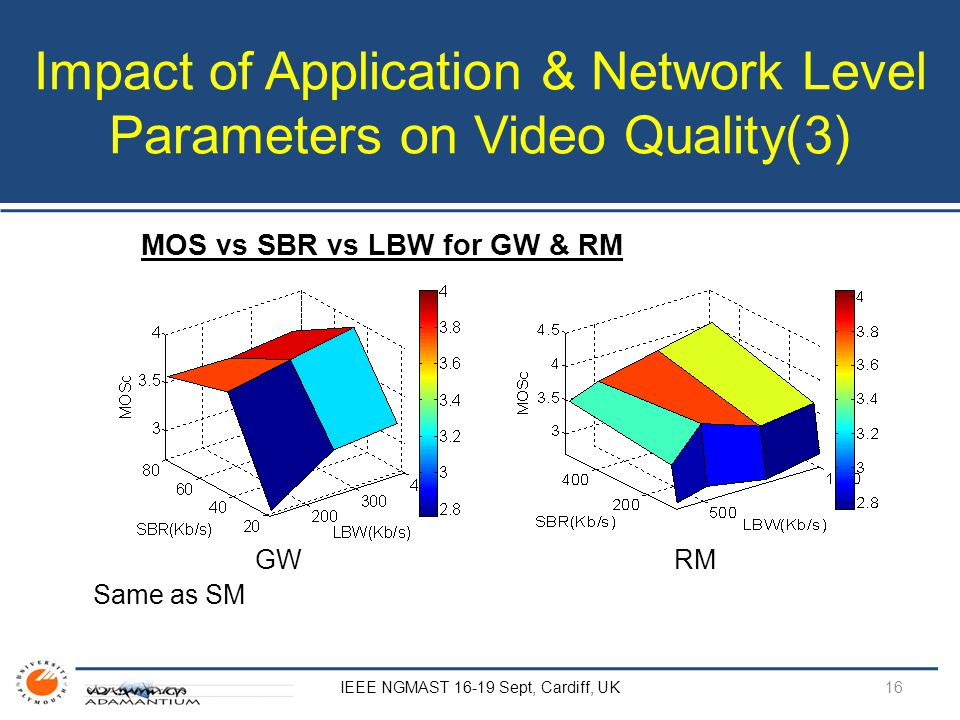Impact of Application & Network Level Parameters on Video Quality(3) IEEE NGMAST 16-19 Sept, Cardiff, UK MOS vs SBR vs LBW for GW & RM GW RM Same as SM 16