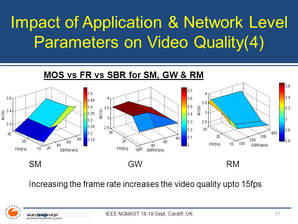 Impact of Application & Network Level Parameters on Video Quality(4) IEEE NGMAST 16-19 Sept, Cardiff, UK MOS vs FR vs SBR for SM, GW & RM SM GW RM Increasing the frame rate increases the video quality upto 15fps 17