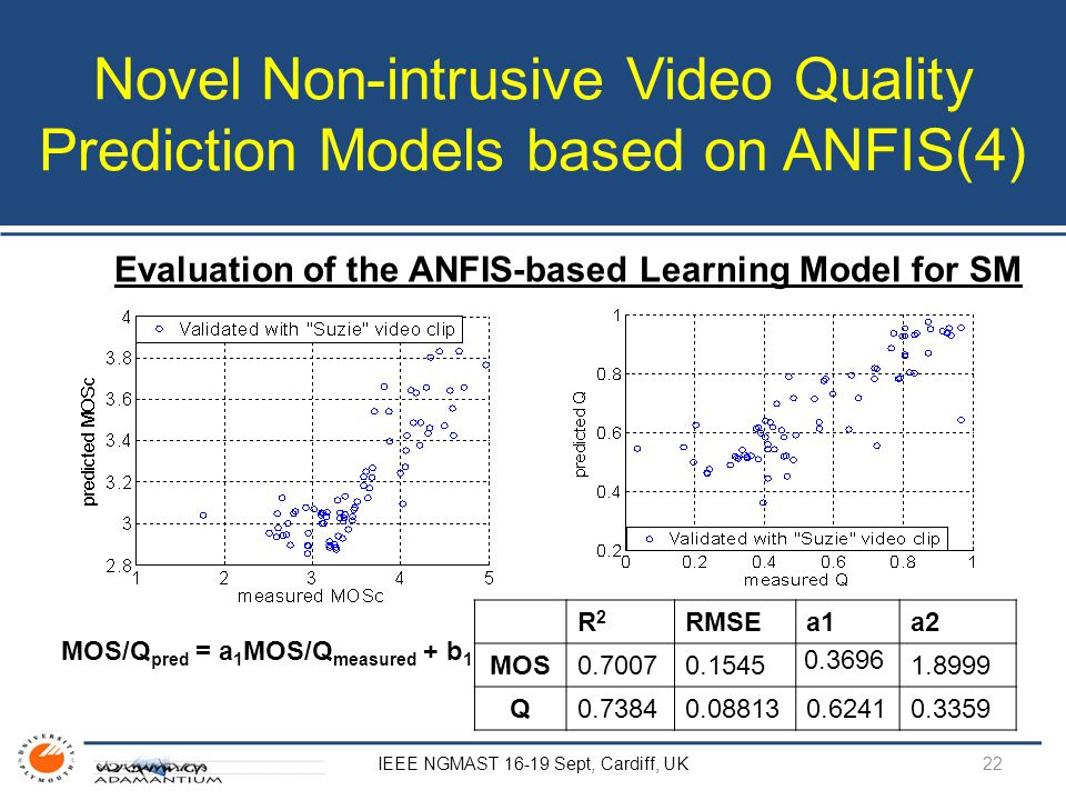 Novel Non-intrusive Video Quality Prediction Models based on ANFIS(4) Evaluation of the ANFIS-based Learning Model for SM MOS/Q pred = a 1 MOS/Q measu