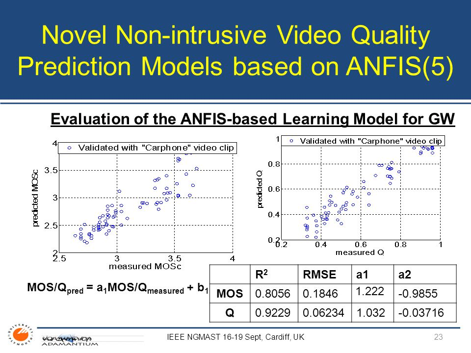 Novel Non-intrusive Video Quality Prediction Models based on ANFIS(5) Evaluation of the ANFIS-based Learning Model for GW MOS/Q pred = a 1 MOS/Q measured + b 1 IEEE NGMAST 16-19 Sept, Cardiff, UK R2R2 RMSEa1a2 MOS0.80560.1846 1.222 -0.9855 Q0.92290.062341.032-0.03716 23