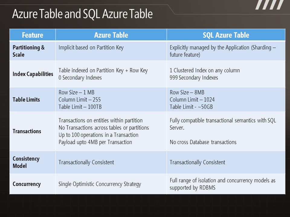 FeatureAzure TableSQL Azure Table Partitioning & Scale Implicit based on Partition KeyExplicitly managed by the Application (Sharding – future feature) Index Capabilities Table indexed on Partition Key + Row Key 0 Secondary Indexes 1 Clustered Index on any column 999 Secondary Indexes Table Limits Row Size – 1 MB Column Limit – 255 Table Limit – 100TB Row Size – 8MB Column Limit – 1024 Table Limit - ~50GB Transactions Transactions on entities within partition No Transactions across tables or partitions Up to 100 operations in a Transaction Payload upto 4MB per Transaction Fully compatible transactional semantics with SQL Server.