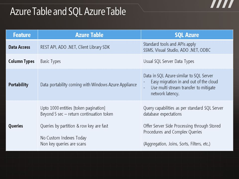 FeatureAzure TableSQL Azure Data AccessREST API, ADO.NET, Client Library SDK Standard tools and APIs apply SSMS, Visual Studio, ADO.NET, ODBC Column TypesBasic TypesUsual SQL Server Data Types PortabilityData portability coming with Windows Azure Appliance Data in SQL Azure similar to SQL Server - Easy migration in and out of the cloud - Use multi stream transfer to mitigate network latency.
