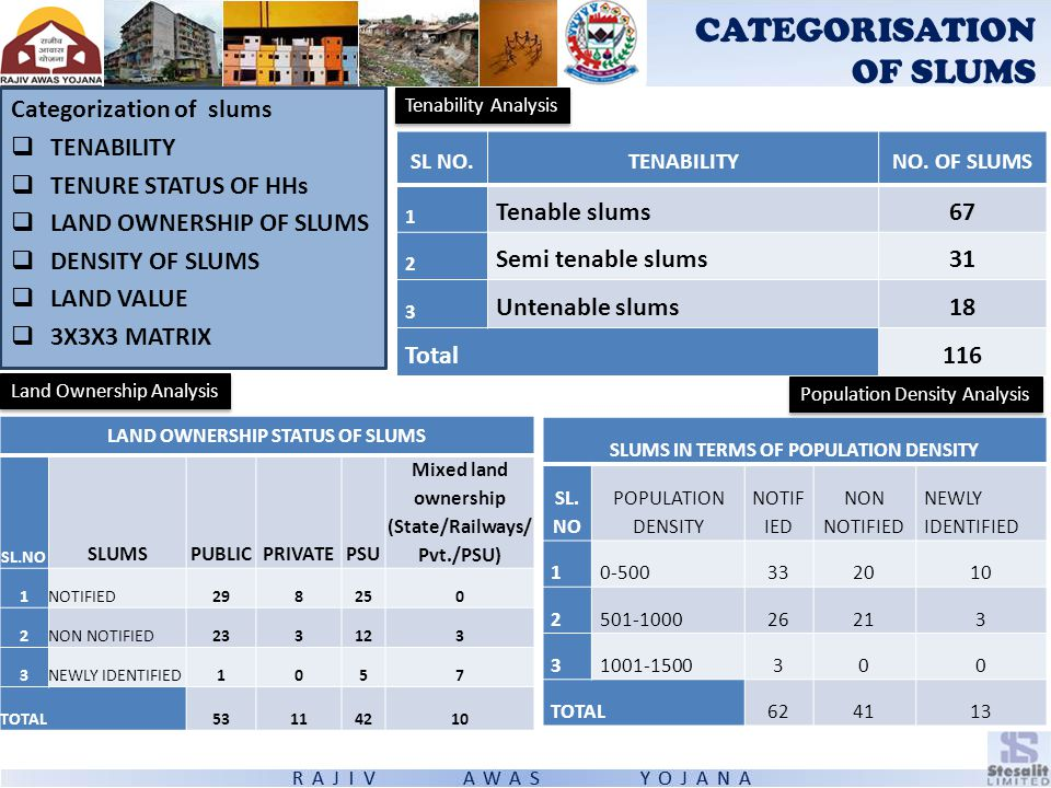 CATEGORISATION OF SLUMS Categorization of slums  TENABILITY  TENURE STATUS OF HHs  LAND OWNERSHIP OF SLUMS  DENSITY OF SLUMS  LAND VALUE  3X3X3