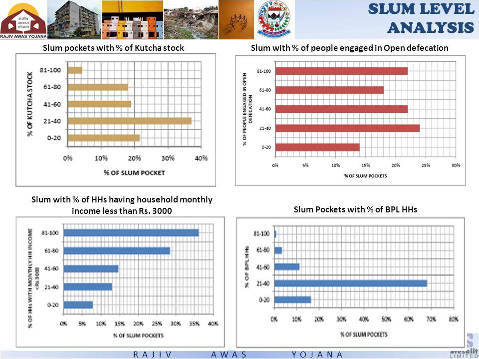Slum pockets with % of Kutcha stock SLUM LEVEL ANALYSIS Slum with % of people engaged in Open defecation Slum Pockets with % of BPL HHs Slum with % of