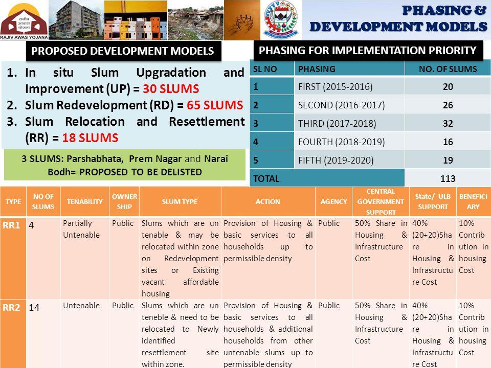 PHASING & DEVELOPMENT MODELS 1.In situ Slum Upgradation and Improvement (UP) = 30 SLUMS 2.Slum Redevelopment (RD) = 65 SLUMS 3.Slum Relocation and Res