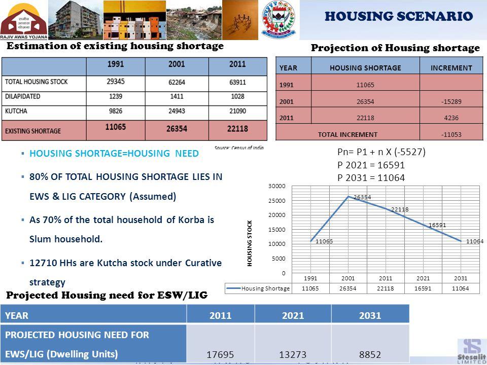 HOUSING SCENARIO Estimation of existing housing shortage Projection of Housing shortage YEARHOUSING SHORTAGEINCREMENT 199111065 200126354-15289 201122