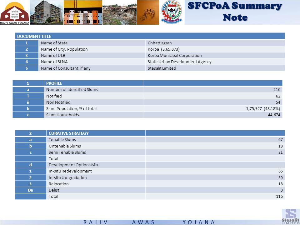 SFCPoA Summary Note DOCUMENT TITLE 1Name of StateChhattisgarh 2Name of City, PopulationKorba (3,65,073) 3Name of ULBKorba Municipal Corporation 4Name