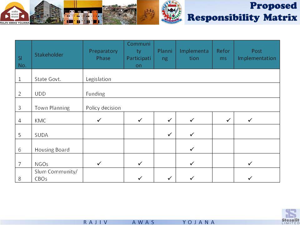 Proposed Responsibility Matrix