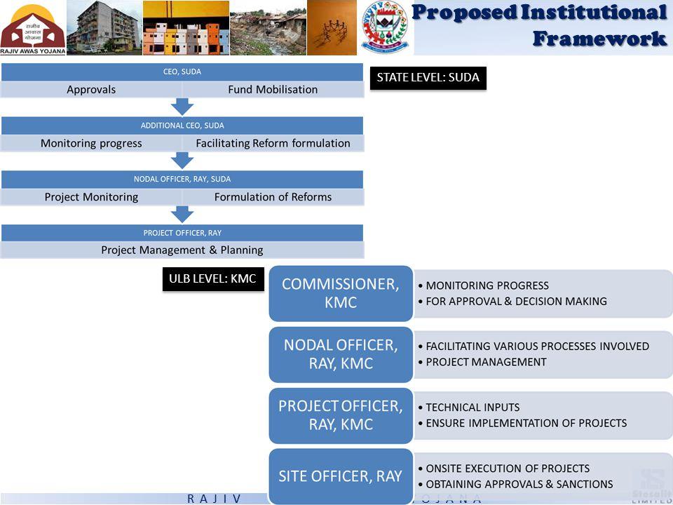 Proposed Institutional Framework STATE LEVEL: SUDA ULB LEVEL: KMC